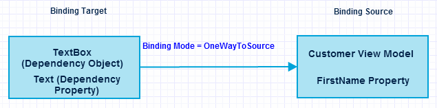 wpf onewaytosource binding