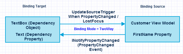 Solved]-WPF data binding data flow direction using binding
