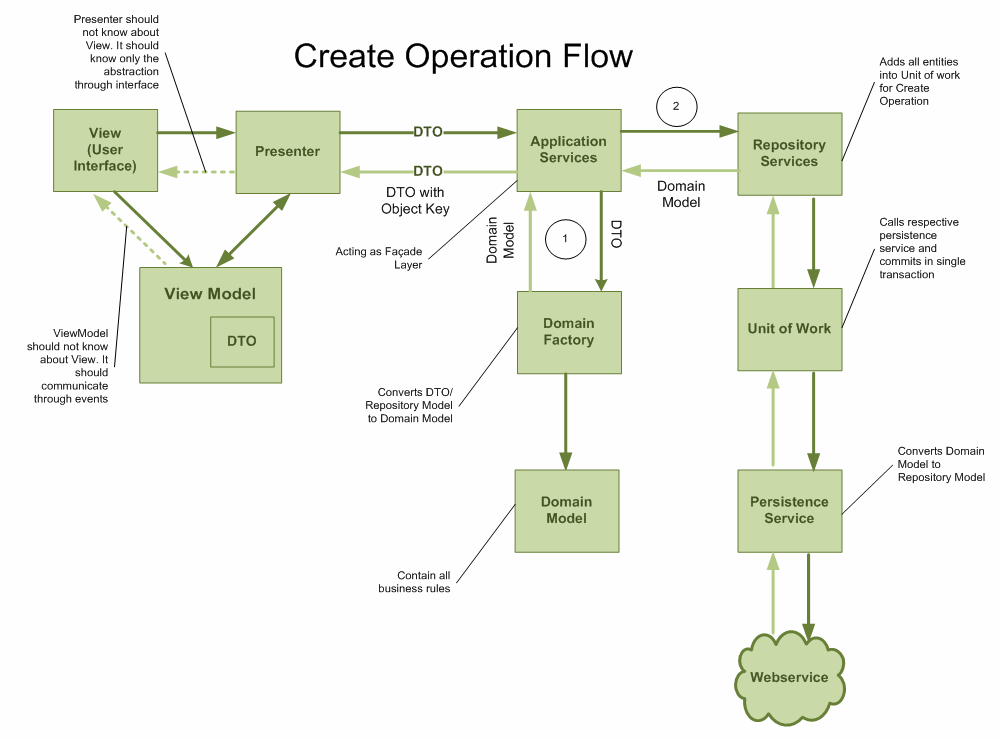 ddd-create operation flow diagram