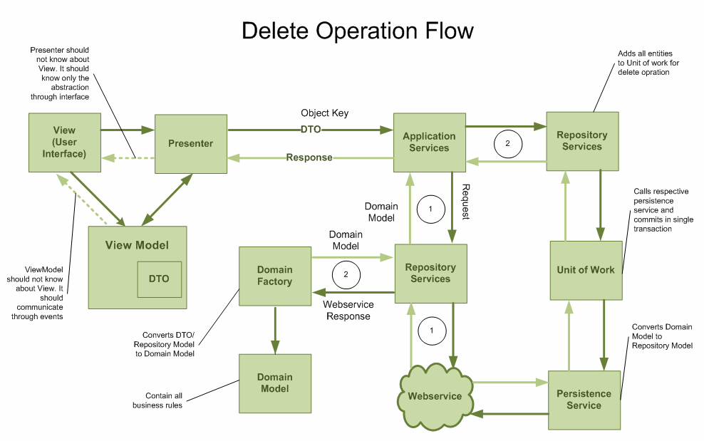 ddd-delete operation flow diagram