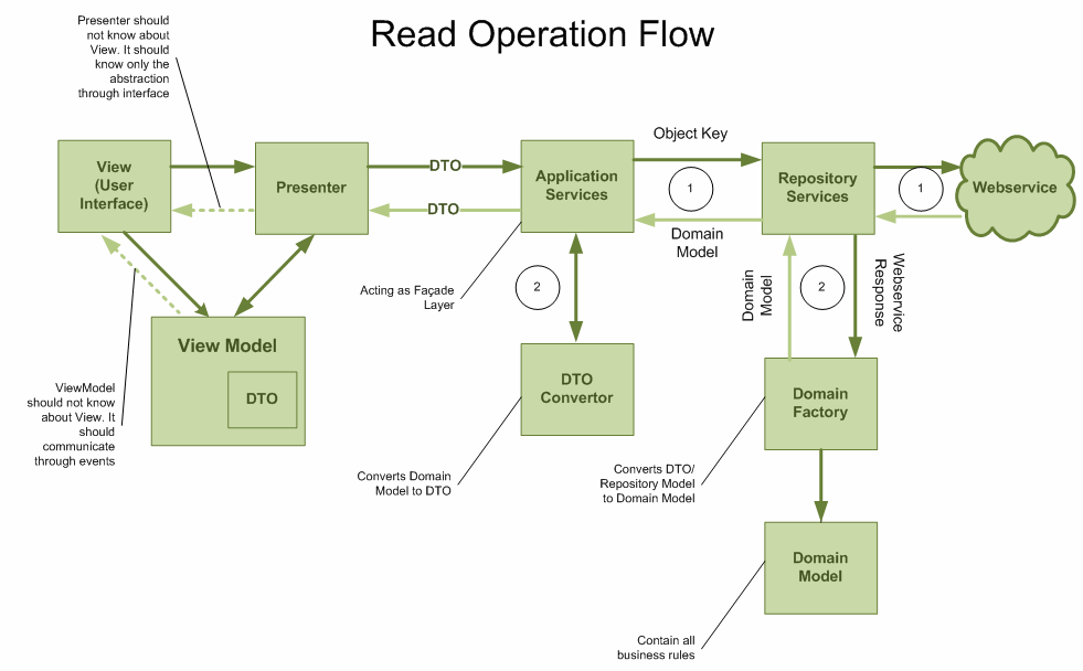 ddd-read operation flow diagram