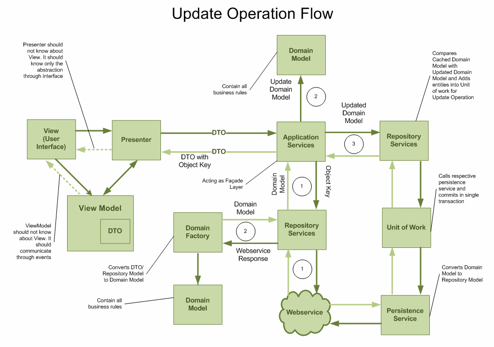 Solved domain driven design ddd architecture layer design for ddd update operation flow diagram ccuart Image collections