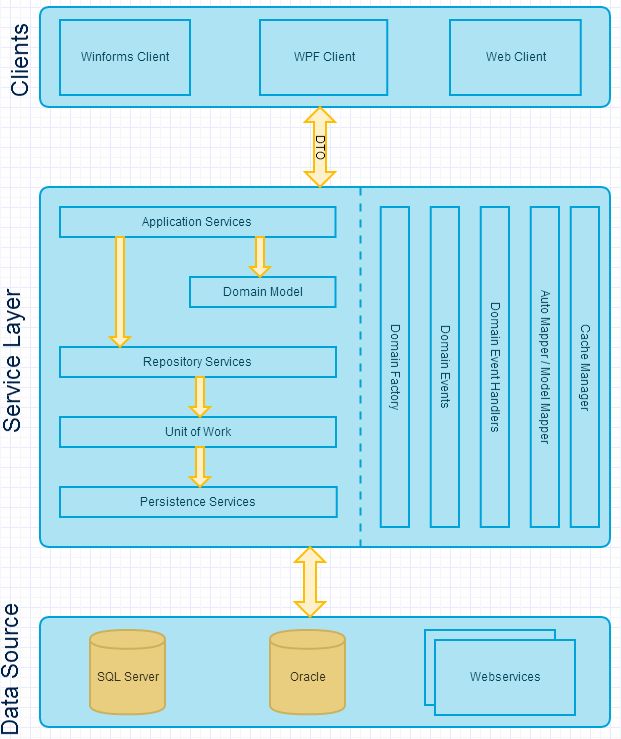ddd-domain driven design  architecture diagram