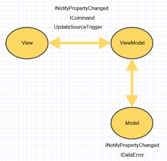 Model View ViewModel Design Pattern for WPF